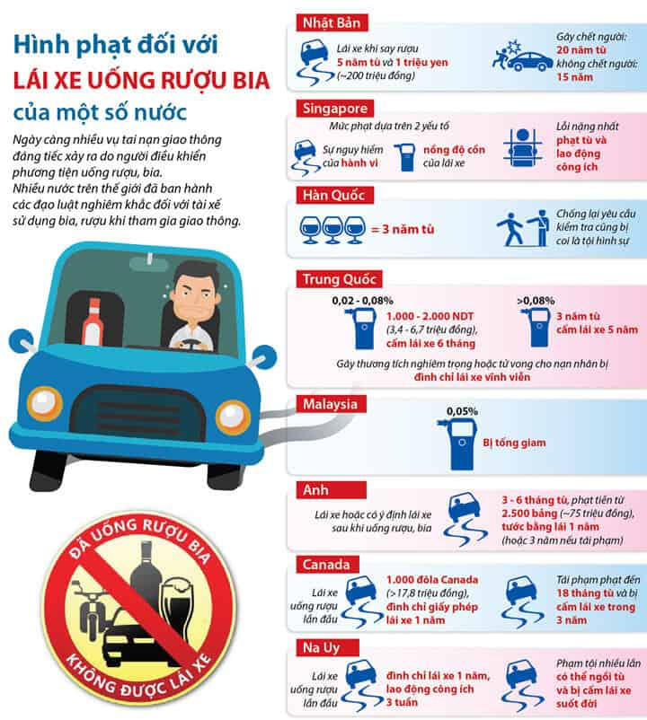 Penalties Of The Water When Driving Using Alcohol