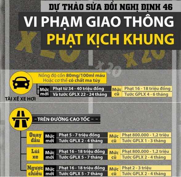 Phạt vi phạm giao thông Thuê Thầy + Xe: BỔ TÚC TAY LÁI XE ÔTÔ SỐ SÀN & SỐ TỰ ĐỘNG TẠI TPHCM
