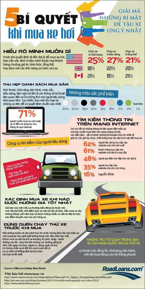 5 điều nên biết trước để mua chiếc xe hơi ưng ý nhất 1