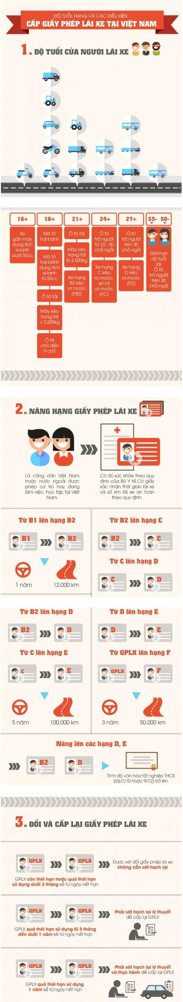 Tất cả những gì bạn cần biết về giấy phép lái xe tại Việt Nam 1