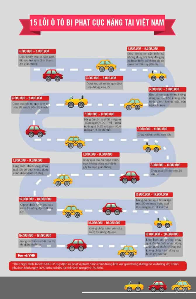 Top 15 AUTOMOBILE FINE WITH HIGHEST FINE IN VIETNAM 1
